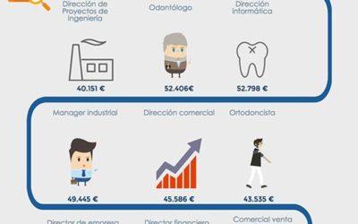 Los 10 trabajos mejor pagados en España en 2015